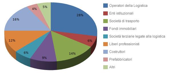utenti-borsino-immobiliare-logistica-1